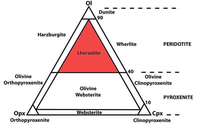 spinel classification diagram alex strekeisen-spinel lehrzolite-