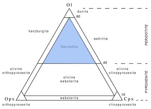 spinel classification diagram blank classification diagram alex strekeisen-garnet lherzolite- #1