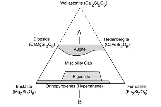 Pyroxene: Structure an...