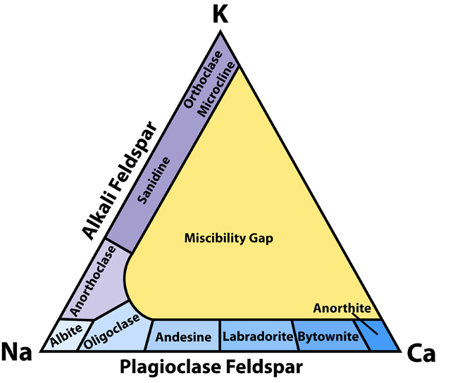 feldsparclassificationmm.jpg